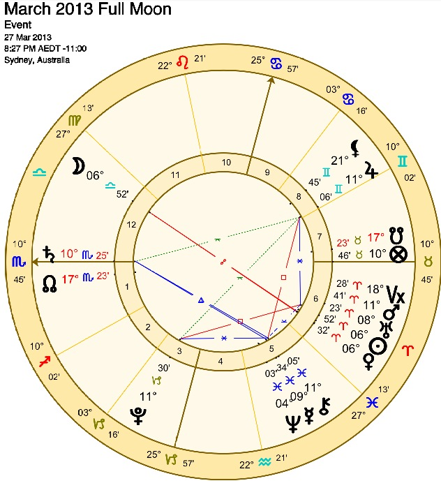 sextile astrology march 27