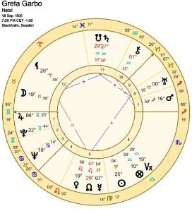 Greta Garbo Chart