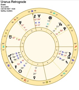 Uranus Retrograde July 18 2013