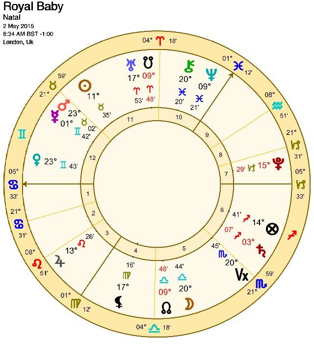 English Royal Baby Born 4 May, 2015 Chart
